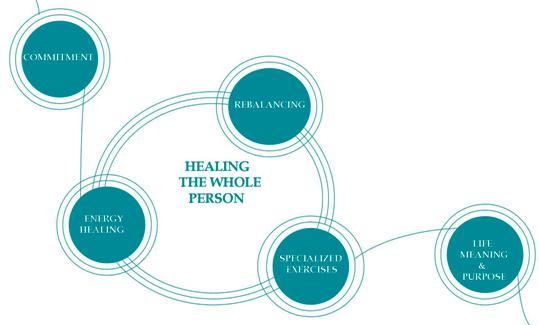 Sanare Wellness Centre - Bio Energy Therapy | health | 662 Leg in Boot Square, Vancouver, BC V5Z 4B3, Canada | 2366889241 OR +1 236-688-9241